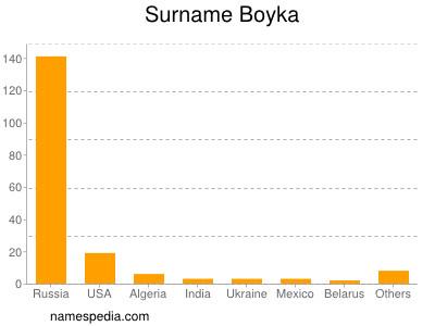 Surname Boyka