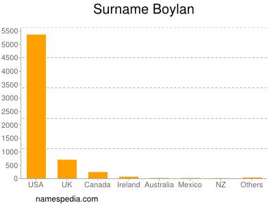 Familiennamen Boylan