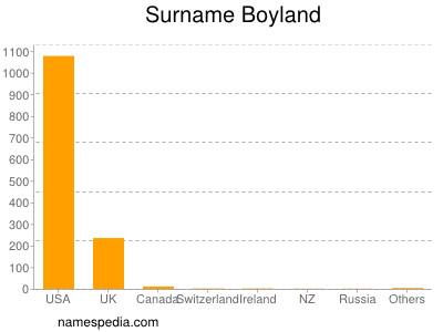 Surname Boyland