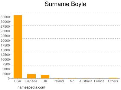 Surname Boyle