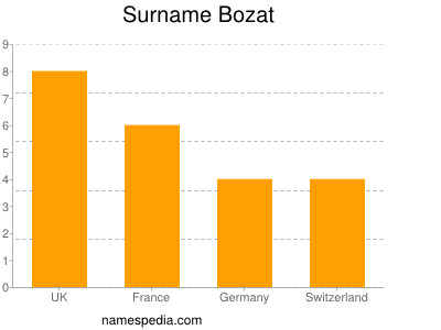 Surname Bozat