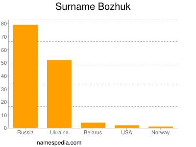 Surname Bozhuk