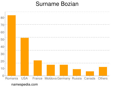Surname Bozian