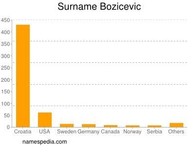 Surname Bozicevic