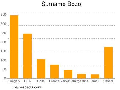 Surname Bozo