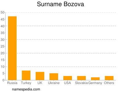 Surname Bozova