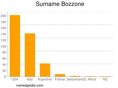 Familiennamen Bozzone