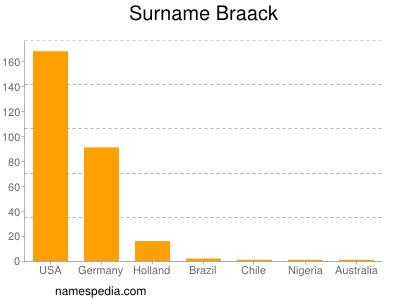 Surname Braack