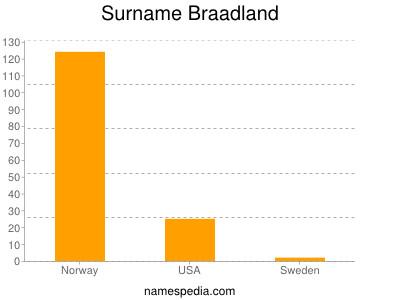 Surname Braadland
