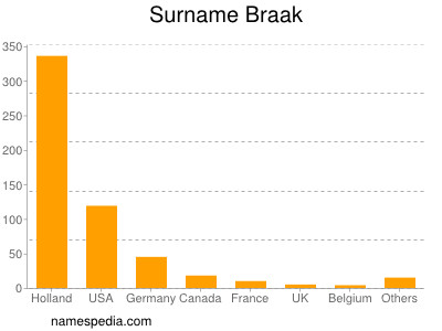 Surname Braak