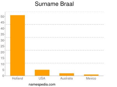 Surname Braal