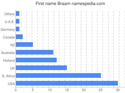 prenom Braam