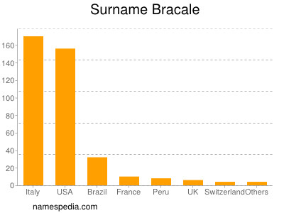 Surname Bracale