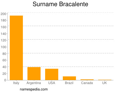 Surname Bracalente