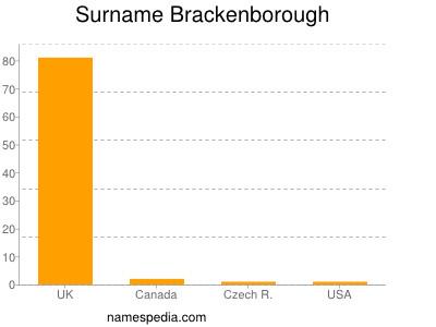 Surname Brackenborough