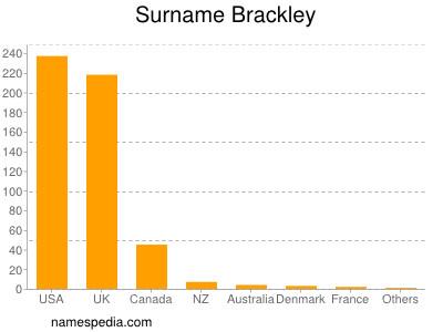 Surname Brackley