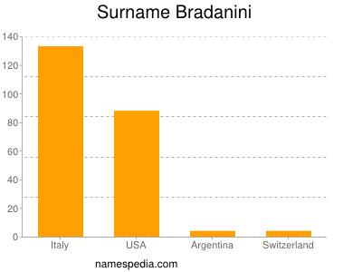 Surname Bradanini