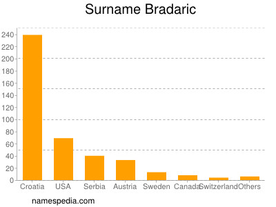Bradaric - Names Encyclopedia