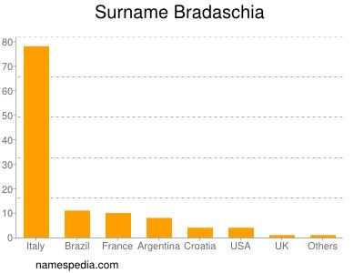 Surname Bradaschia