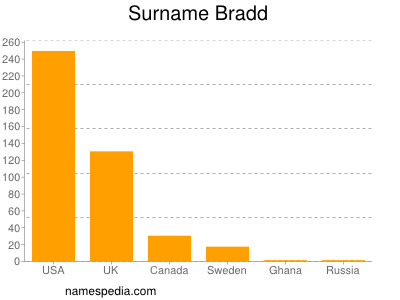 Surname Bradd