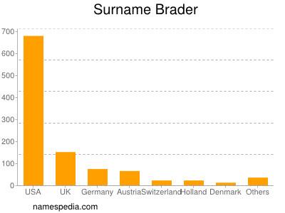 Surname Brader