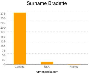 Surname Bradette