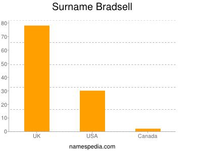 Surname Bradsell