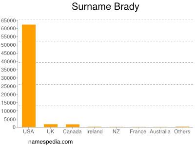 Surname Brady