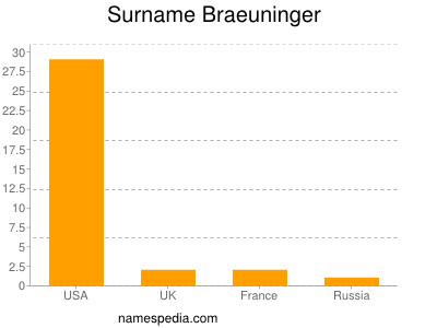 Surname Braeuninger