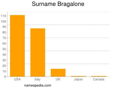 Surname Bragalone