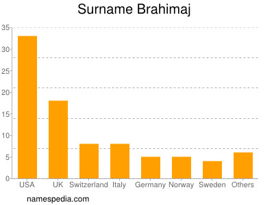 Surname Brahimaj