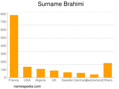 Surname Brahimi