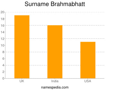 Familiennamen Brahmabhatt