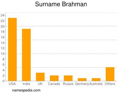 Surname Brahman