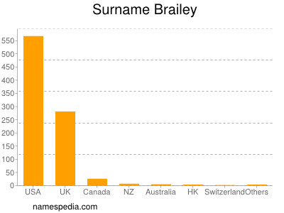 Surname Brailey