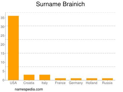 Surname Brainich