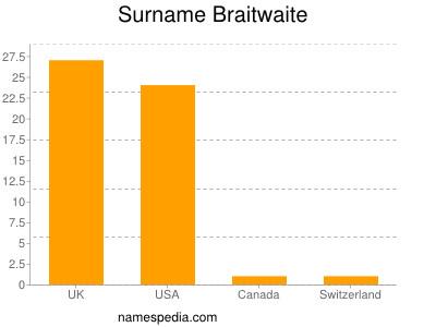 Surname Braitwaite