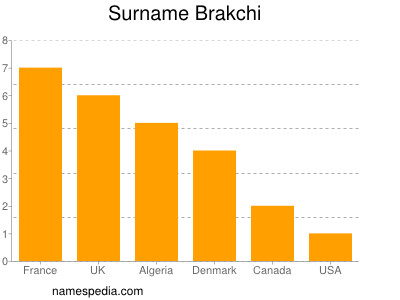 Surname Brakchi