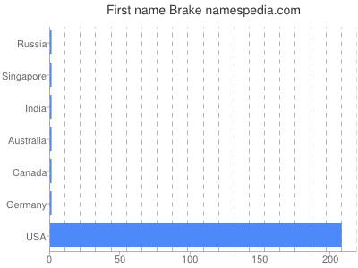 Given name Brake