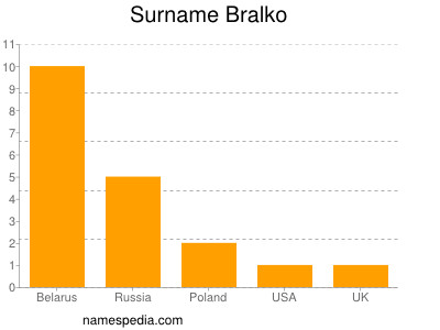 Surname Bralko