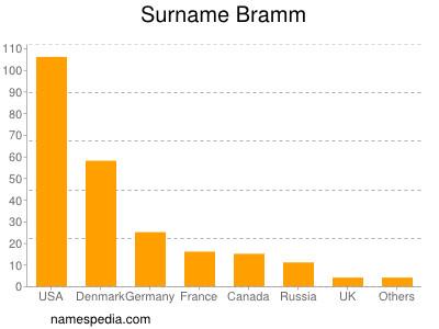 Surname Bramm