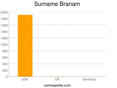 Surname Branam