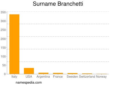 Surname Branchetti