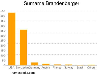 Familiennamen Brandenberger