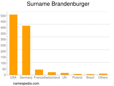 nom Brandenburger
