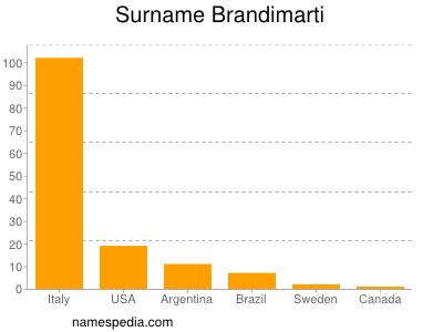 Familiennamen Brandimarti
