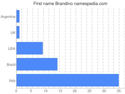 Given name Brandino