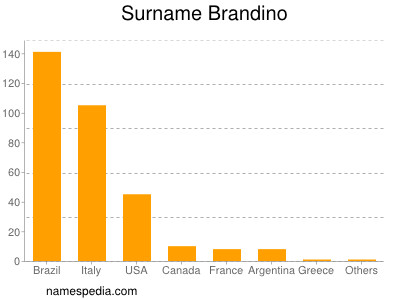Surname Brandino