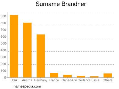 nom Brandner