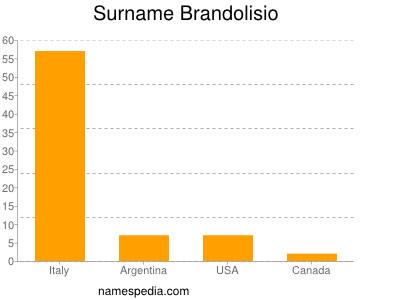 Familiennamen Brandolisio